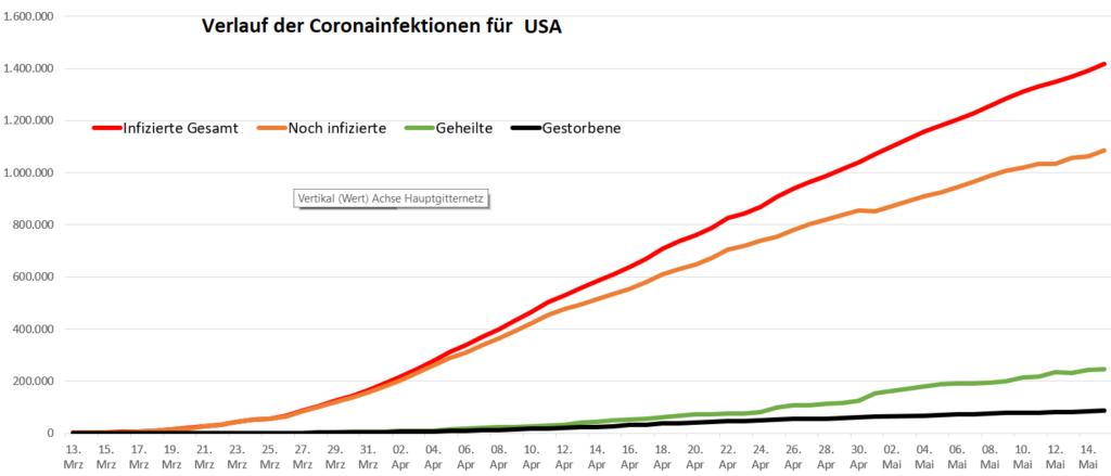 Corona Usa Zahlen Statistik